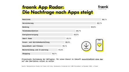 So werden Apps im Alltag genutzt